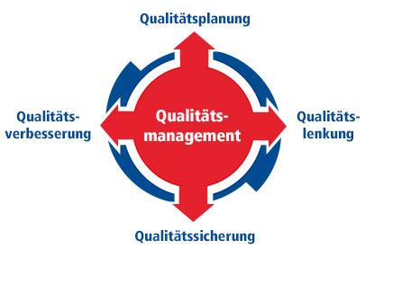Eine Schablone über das Qualitätsmanagement